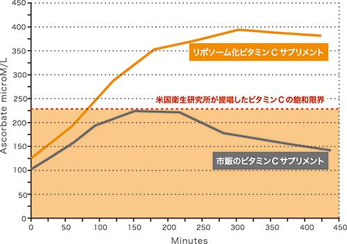 リポソームビタミンCグラフ